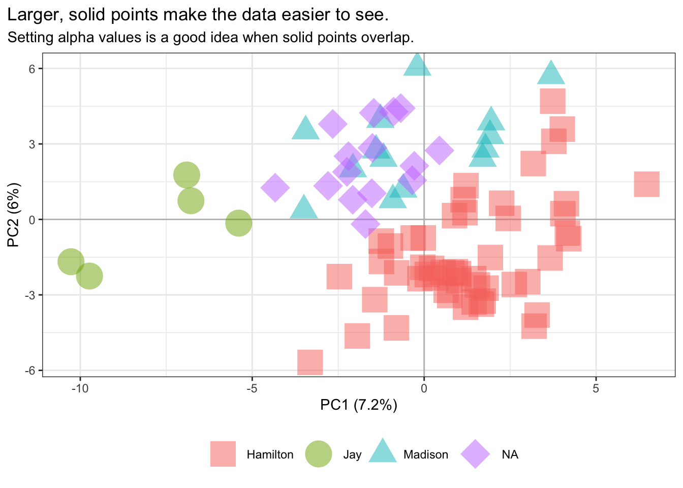 "Setting `viz=pca` rather than the stylo-flavored `viz=""PCR""` or `viz=""PCV""` prepares a minimal visualization of a principal components analysis derived from a correlation matrix. This might be a good setting to use if further customizing the figure by adding refinements provided by ggplot2 functions."